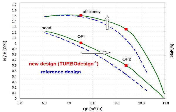 Model test result: Head and efficiency, comparison with reference design