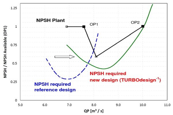 Model test result: NPSH, comparison with reference design