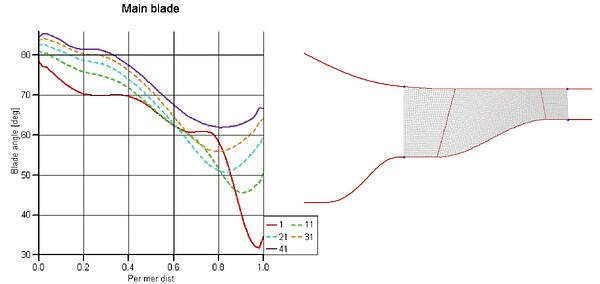 Computed blade angles of the inducer and meridional geometry