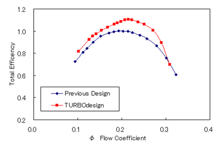 Efficiency improvement by using TURBOdesign Suite