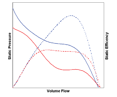 Efficiency improvement - Blue guide vanes, Red: same rotor without guide vanes