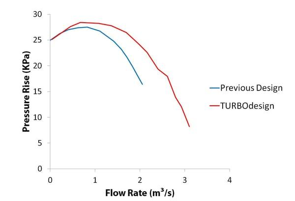 Performance improvement with TURBOdesign existing design vs. new design
