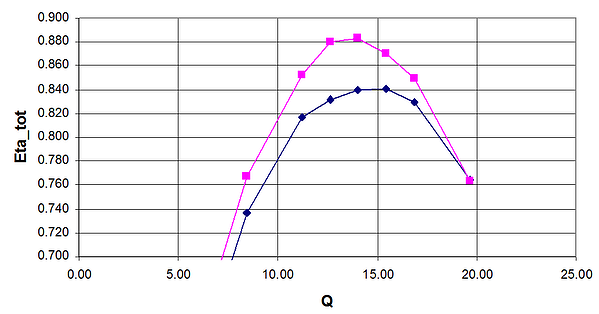 Predicted efficiency of new stage with redesigned guidevane (pink) versus baseline (navy)