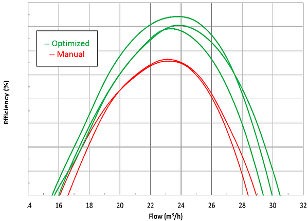Comparison of efficiency from automatic optimization system versus manual design