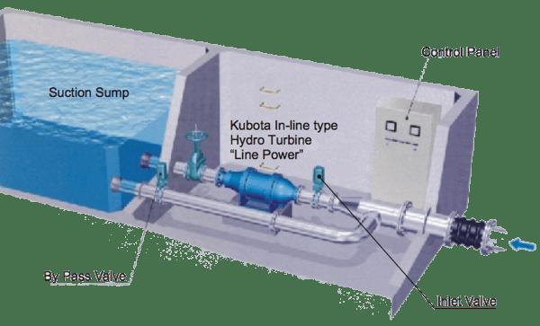 A reverse running pump-turbine