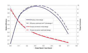 Comparison of measured performance of inverse designed and conventional torque converter at 50% power output.