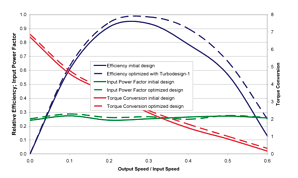 Comparison of measured performance of inverse designed and conventional torque converter at 85% power output.