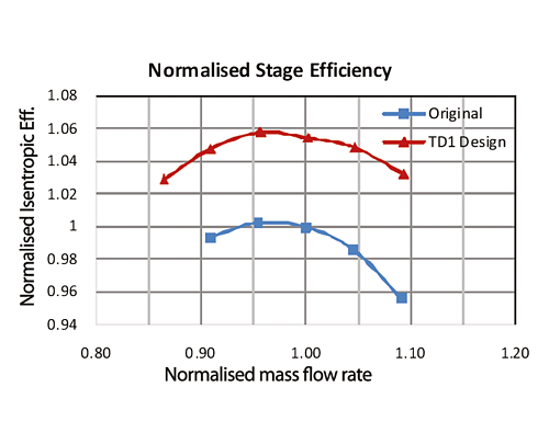 Normalised efficiency characteristics