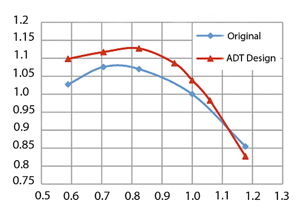 Normalised total to total efficiency of the fan stage