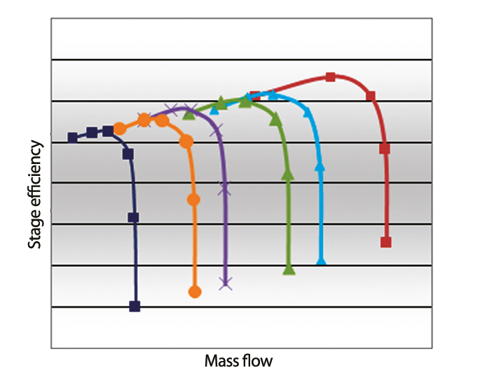 Fig.2. Stage efficiency characteristics for the full and meridional trimmed impellers