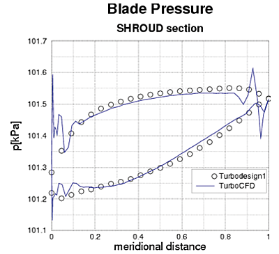 Comparison of shroud blade pressure predicted by TURBOdesign1 and calculated with CFD with simplified meridional channel
