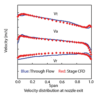 The correlation between throughflow and CFD predictions for the exit of the nozzle from one of the designed stages.