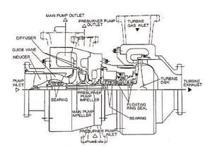 LE-7 LOX turbopump