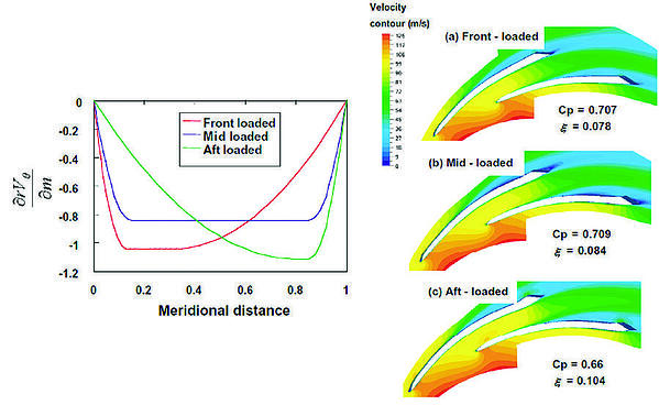 Blade loading and velocity distribution of diffusers