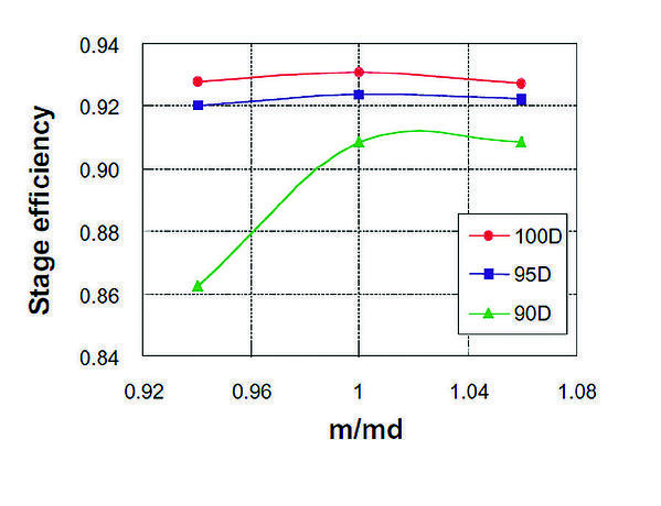 Predicted diffuser pressure recovery