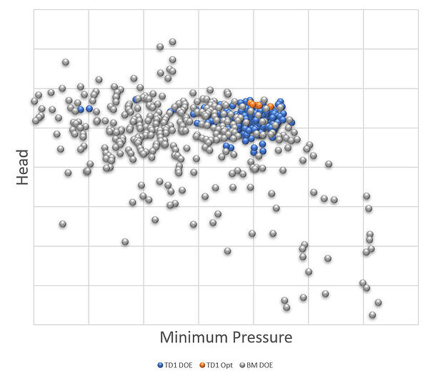 Impeller Head versus Minimum Pressure for the DoE points computed by TURBOdesign LinkWB (blue) and also Conventional Optimization (grey)