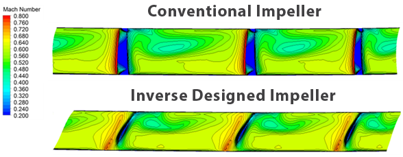 Comparison of Exit Relative Mach Number between the conventional impeller and the Inverse Design impeller showing reduction in exit flow non-uniformity